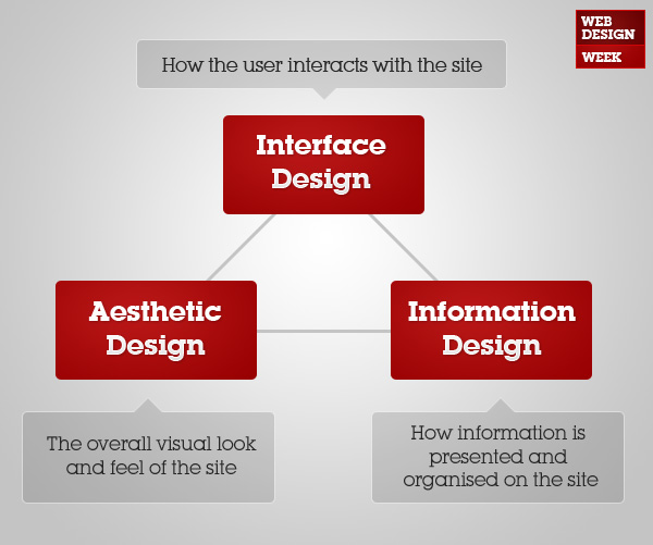 6 Interface Design Principles And Tips Every Web Designer Should Know
