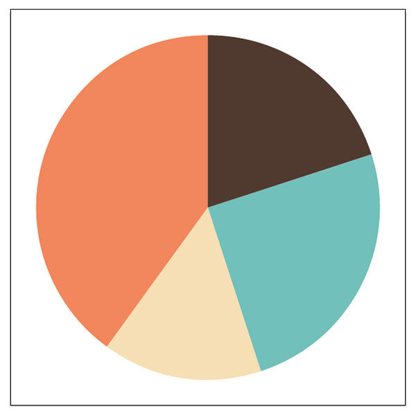 finished pie graph