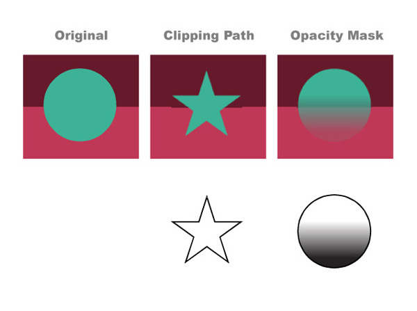 The Basics of Clipping Paths and Opacity Masks