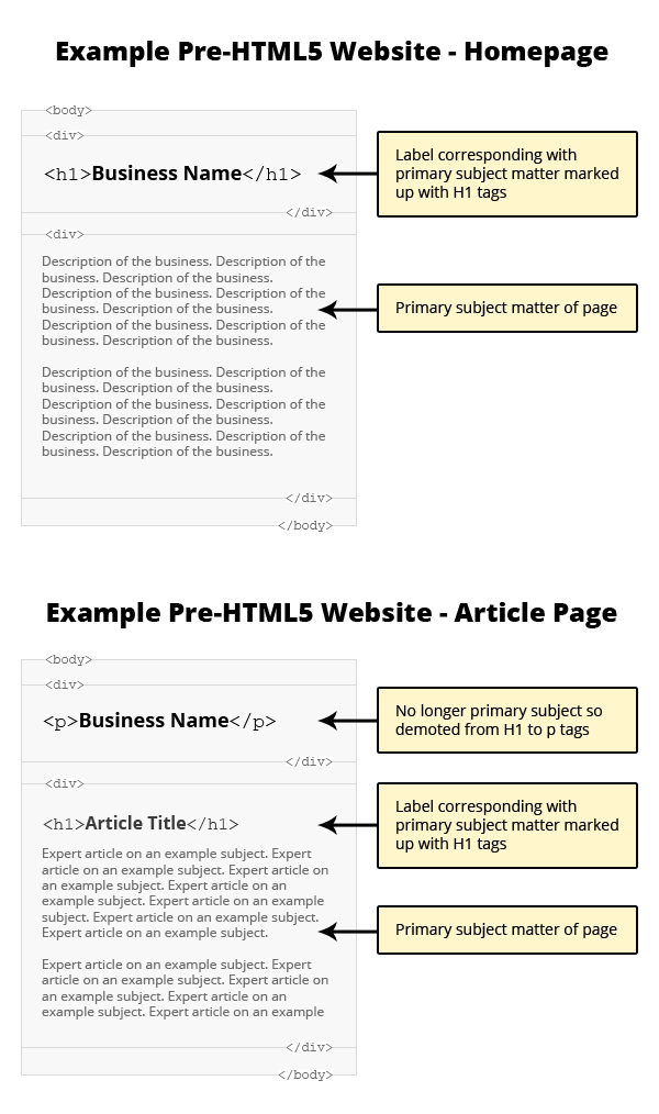 The truth about multiple h1 tags in the html5 era for Html table markup