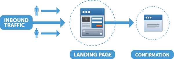 Image result for get more conversion with landing page development