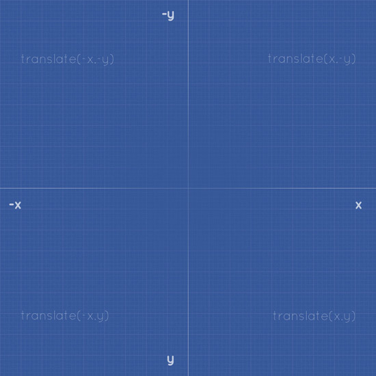 CSS3 Transitions and Transforms From Scratch