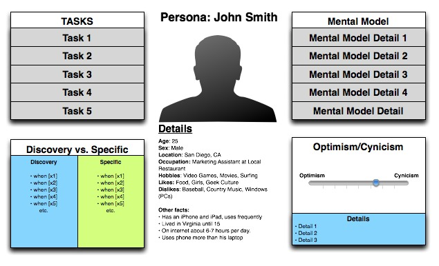 Defining And Applying Personas to UX Design