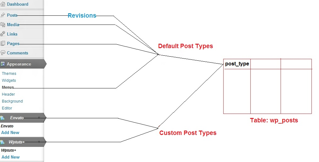 What Actually Are Custom Post Types