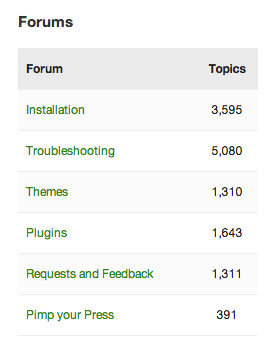 Forum List widget on bbPress support forum