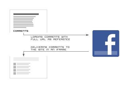 M facebook com login php