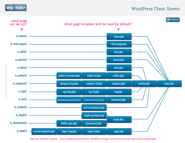 WordPress cheat sheets: template heirarchy map – Over millions ...