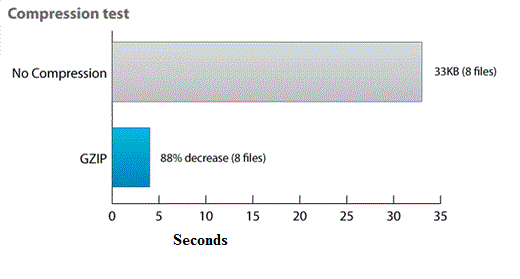 Optimizing WordPress Loading Speed With header php &  htaccess
