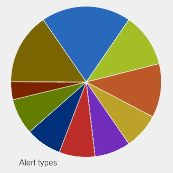 Pie chart about alerts